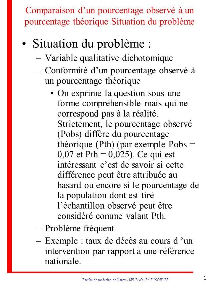 1 Faculté de médecine de Nancy - SPI-EAO - Pr. F. KOHLER Comparaison dun pourcentage observé à un pourcentage théorique Situation du problème Situatio