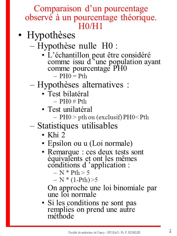2 Faculté de médecine de Nancy - SPI-EAO - Pr. F. KOHLER Comparaison dun pourcentage observé à un pourcentage théorique. H0/H1 Hypothèses –Hypothèse n