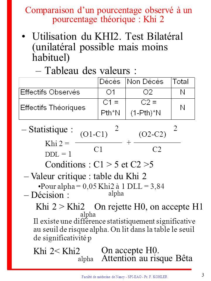3 Faculté de médecine de Nancy - SPI-EAO - Pr. F. KOHLER Comparaison dun pourcentage observé à un pourcentage théorique : Khi 2 Utilisation du KHI2. T