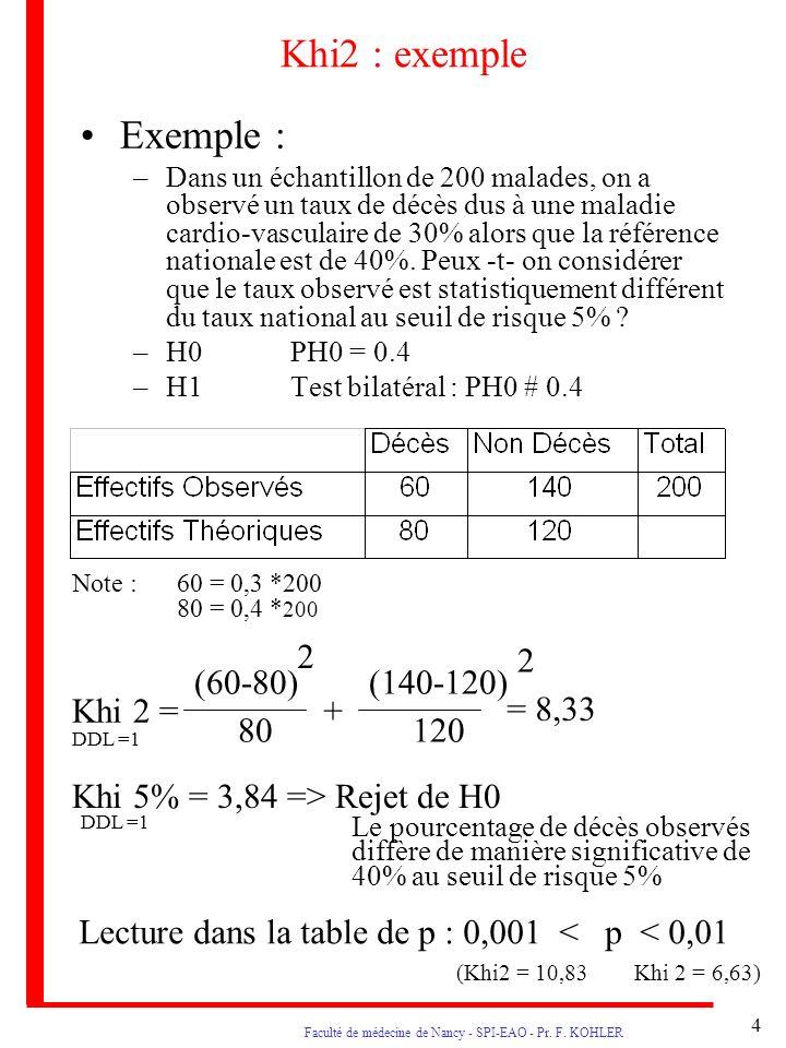 4 Faculté de médecine de Nancy - SPI-EAO - Pr. F. KOHLER Khi2 : exemple Exemple : –Dans un échantillon de 200 malades, on a observé un taux de décès d
