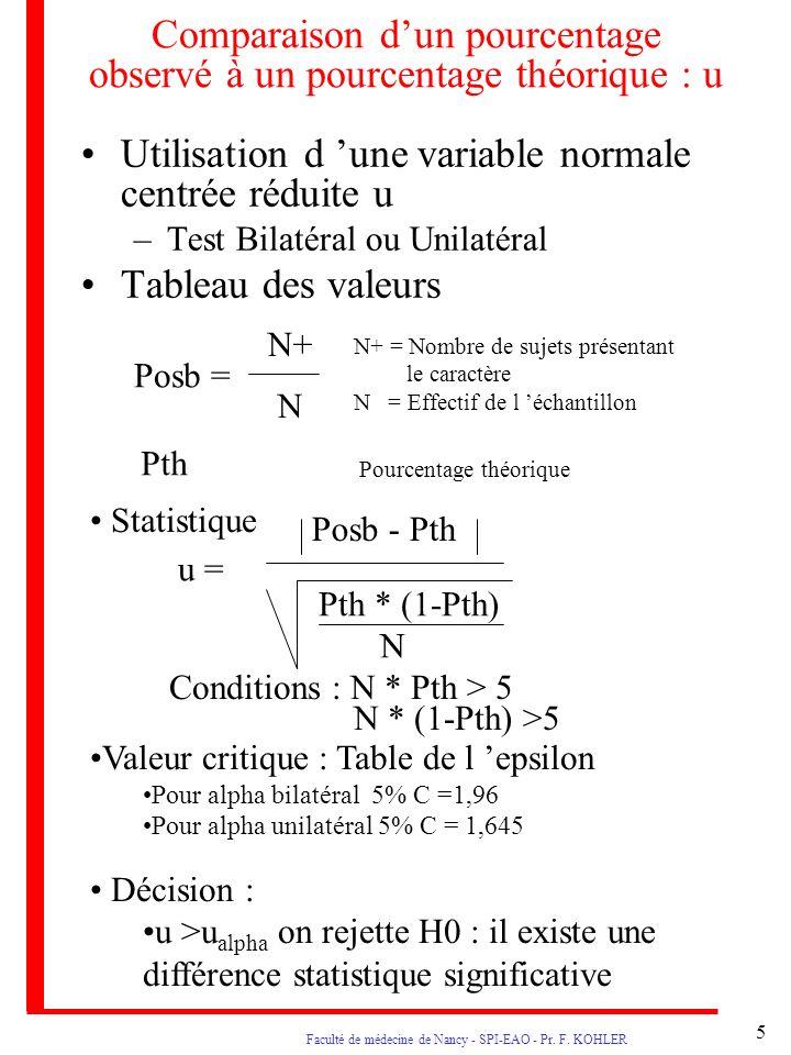 5 Faculté de médecine de Nancy - SPI-EAO - Pr. F. KOHLER Comparaison dun pourcentage observé à un pourcentage théorique : u Utilisation d une variable