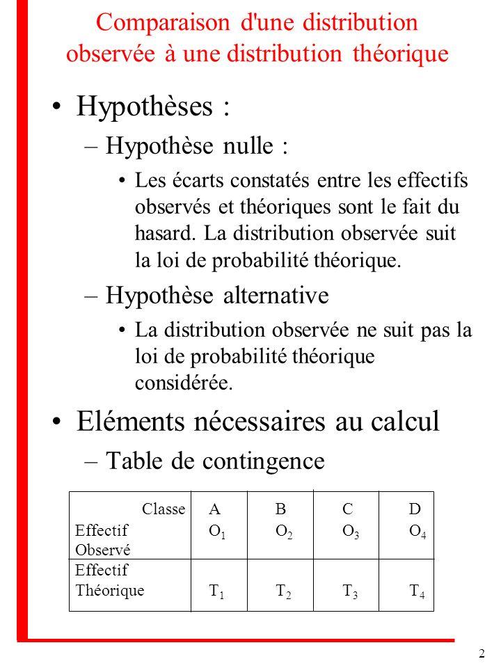 2 Comparaison d'une distribution observée à une distribution théorique Hypothèses : –Hypothèse nulle : Les écarts constatés entre les effectifs observ
