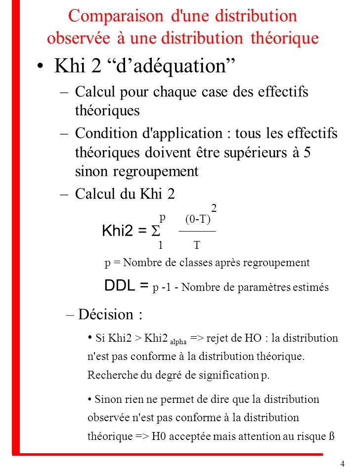 4 Comparaison d'une distribution observée à une distribution théorique Khi 2 dadéquation –Calcul pour chaque case des effectifs théoriques –Condition