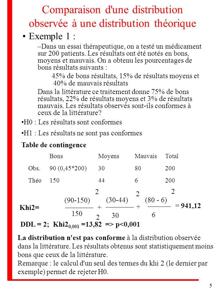 5 Comparaison d'une distribution observée à une distribution théorique Exemple 1 : –Dans un essai thérapeutique, on a testé un médicament sur 200 pati