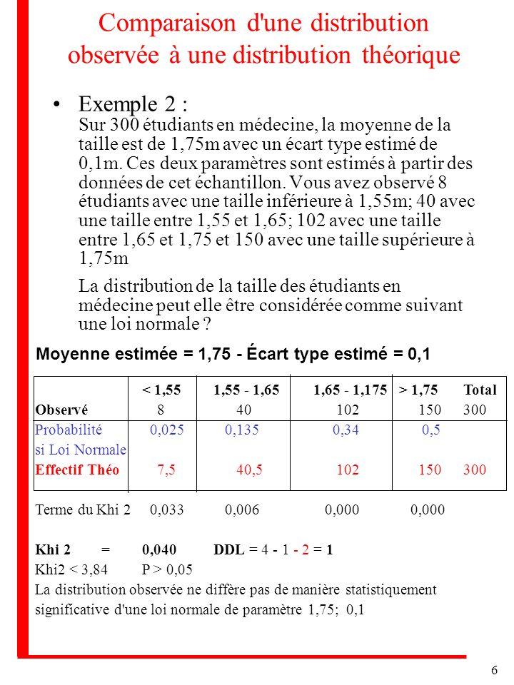 6 Comparaison d'une distribution observée à une distribution théorique Exemple 2 : Sur 300 étudiants en médecine, la moyenne de la taille est de 1,75m