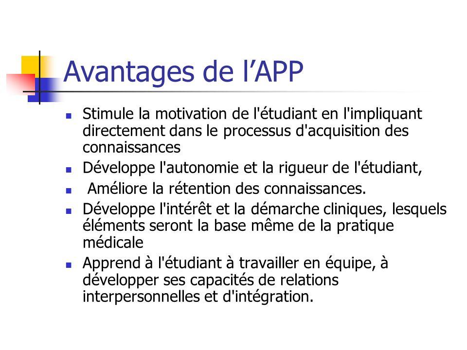 Avantages de lAPP Stimule la motivation de l'étudiant en l'impliquant directement dans le processus d'acquisition des connaissances Développe l'autono