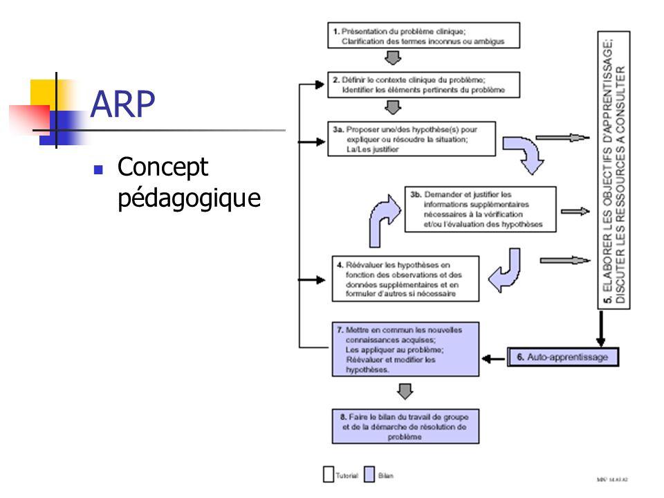 ARP Concept pédagogique