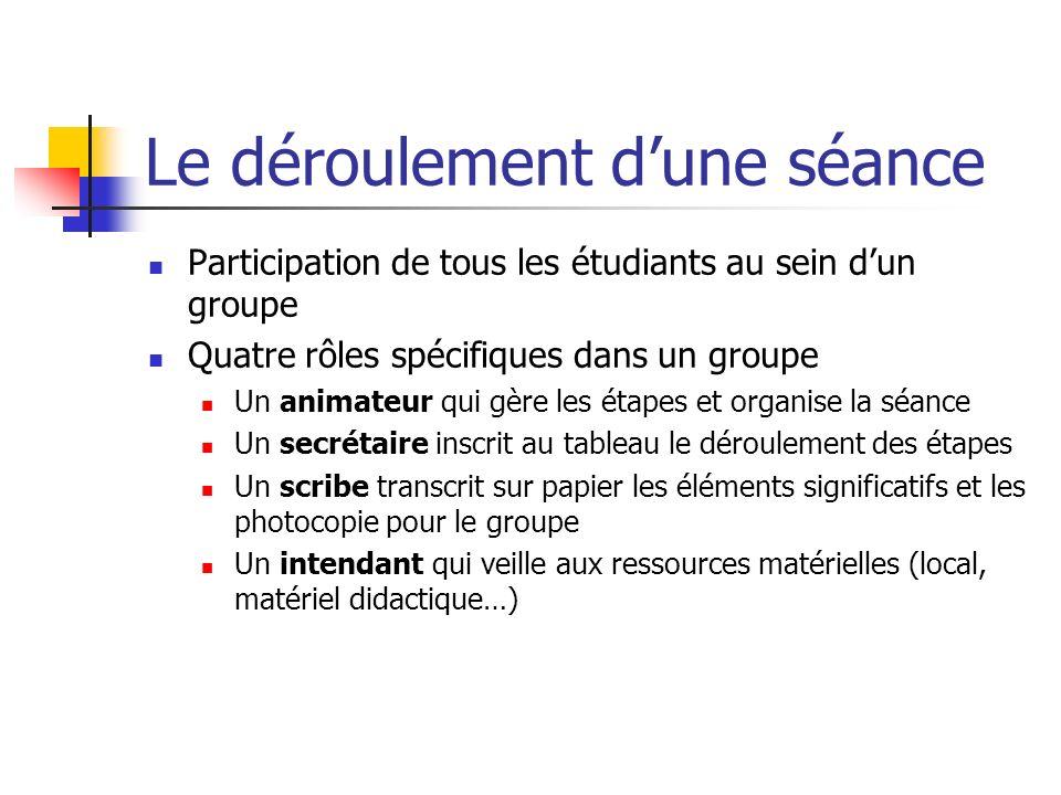 Le déroulement dune séance Participation de tous les étudiants au sein dun groupe Quatre rôles spécifiques dans un groupe Un animateur qui gère les ét
