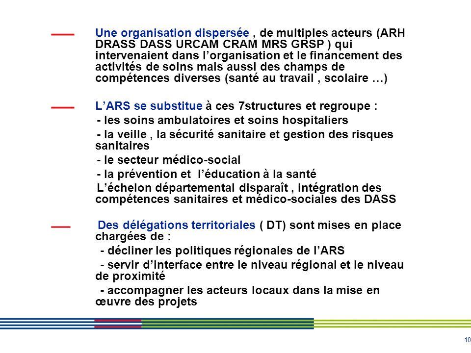 10 Une organisation dispersée, de multiples acteurs (ARH DRASS DASS URCAM CRAM MRS GRSP ) qui intervenaient dans lorganisation et le financement des a