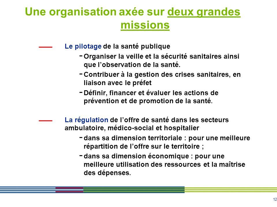 12 Une organisation axée sur deux grandes missions Le pilotage de la santé publique - Organiser la veille et la sécurité sanitaires ainsi que lobserva