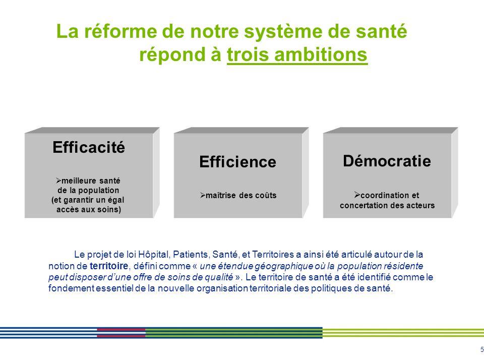 5 La réforme de notre système de santé répond à trois ambitions Efficacité meilleure santé de la population (et garantir un égal accès aux soins) Effi