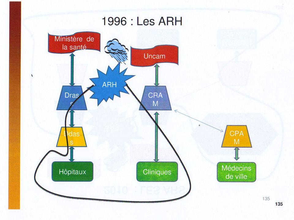 XX/XX/XX Lagence Régionale de Santé ORGANISATION MISSIONS
