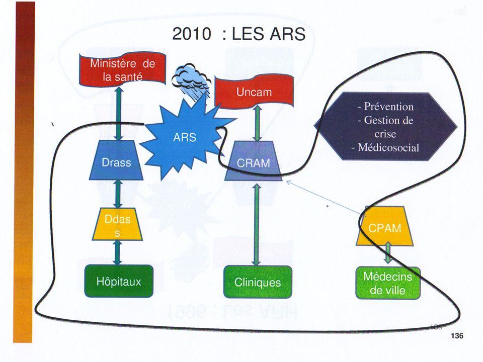 20 É SCHÉMA RÉGIONAL DORGANISATION DES SOINS : SROS PRS « le PRS définit les objectifs pluriannuels des actions que mène lARS dans ses domaines de compétences, ainsi que les mesures tendant à les atteindre.