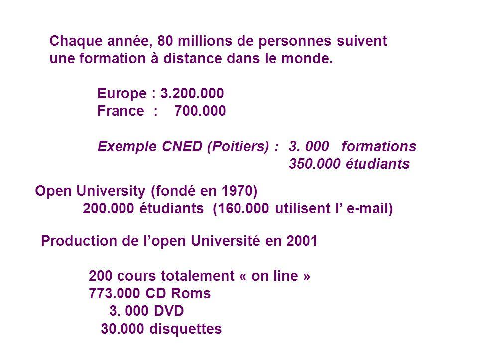 Chaque année, 80 millions de personnes suivent une formation à distance dans le monde. Europe : 3.200.000 France : 700.000 Exemple CNED (Poitiers) : 3