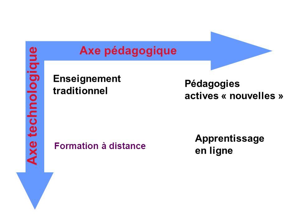 Enseignement traditionnel Apprentissage en ligne Pédagogies actives « nouvelles » Axe pédagogique Axe technologique Formation à distance