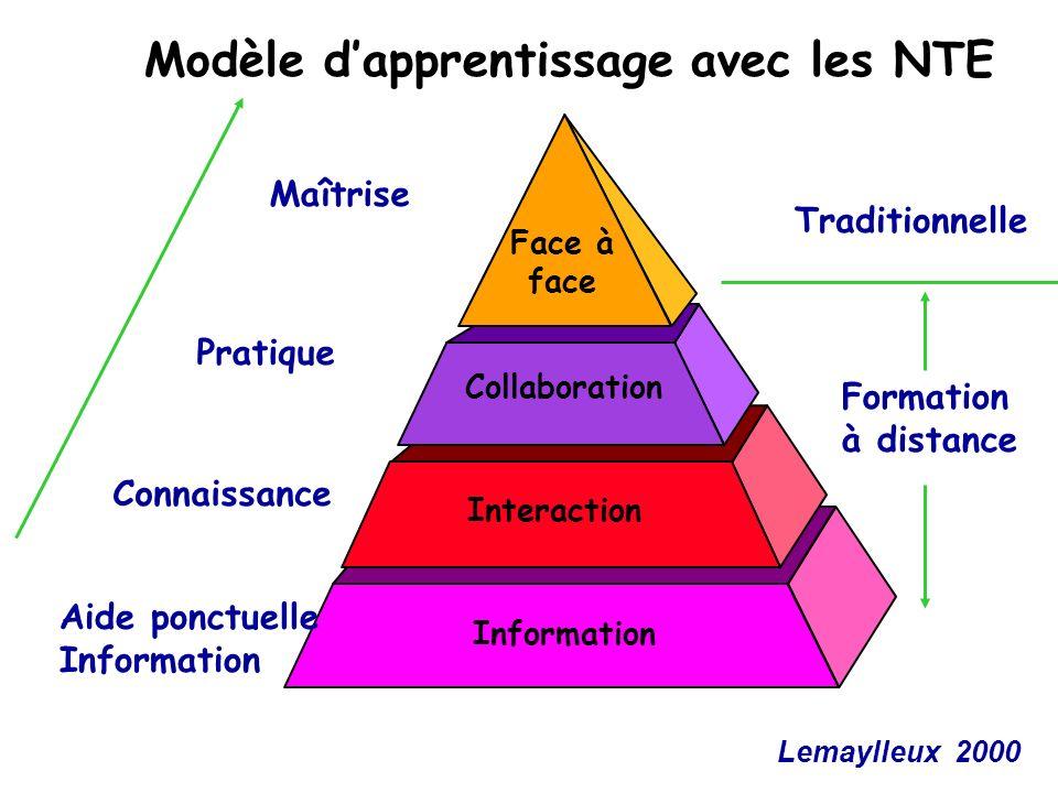 Information Aide ponctuelle Information Modèle dapprentissage avec les NTE Face à face Collaboration Interaction Maîtrise Pratique Connaissance Tradit