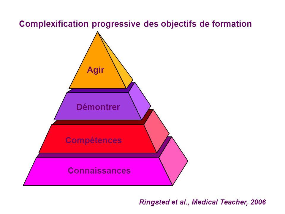Connaissances Compétences Démontrer Agir Ringsted et al., Medical Teacher, 2006 Complexification progressive des objectifs de formation