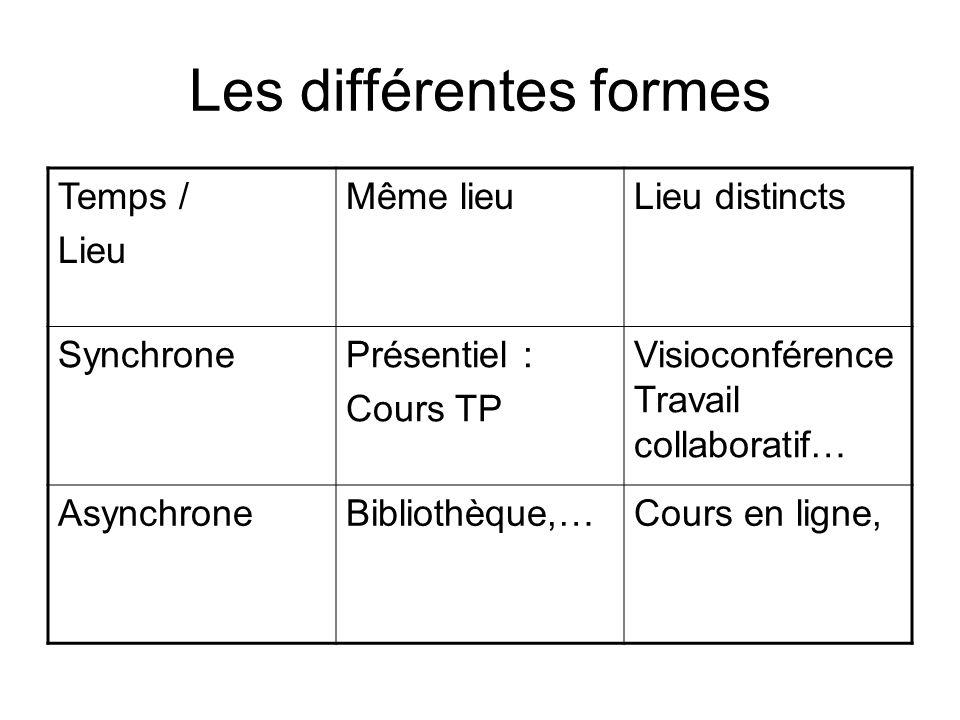 Les différentes formes Temps / Lieu Même lieuLieu distincts SynchronePrésentiel : Cours TP Visioconférence Travail collaboratif… AsynchroneBibliothèqu