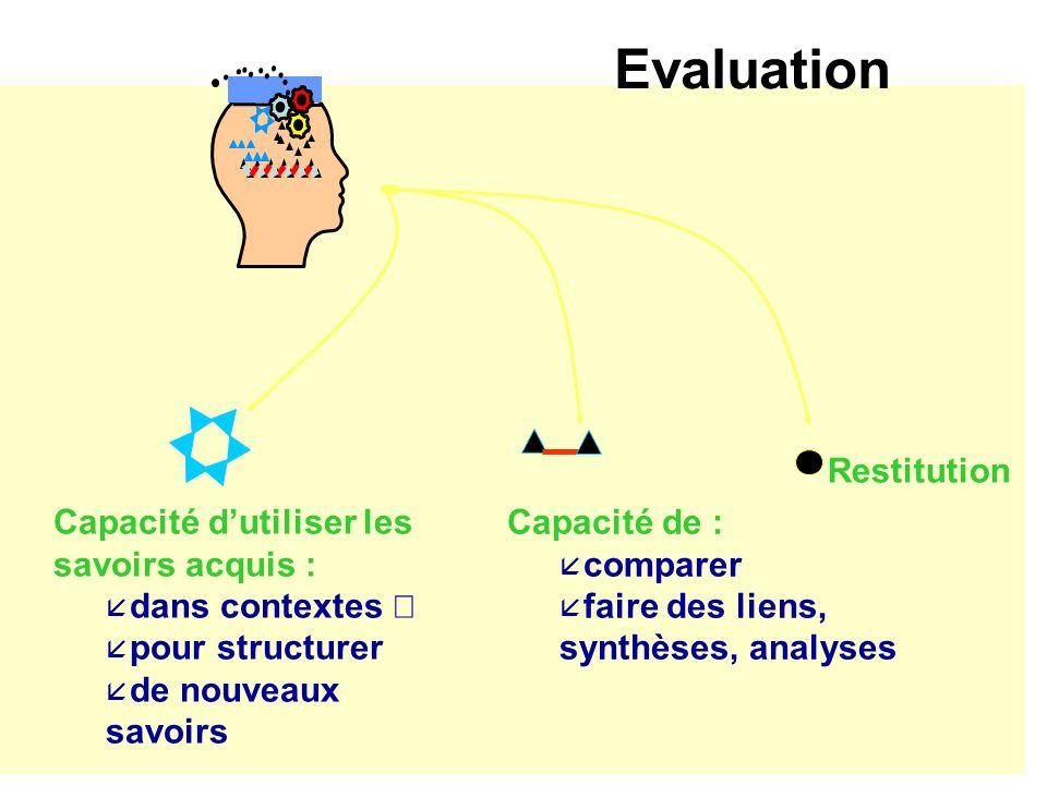 Evaluation Capacité de : å comparer å faire des liens, synthèses, analyses Capacité dutiliser les savoirs acquis : å dans contextes å pour structurer