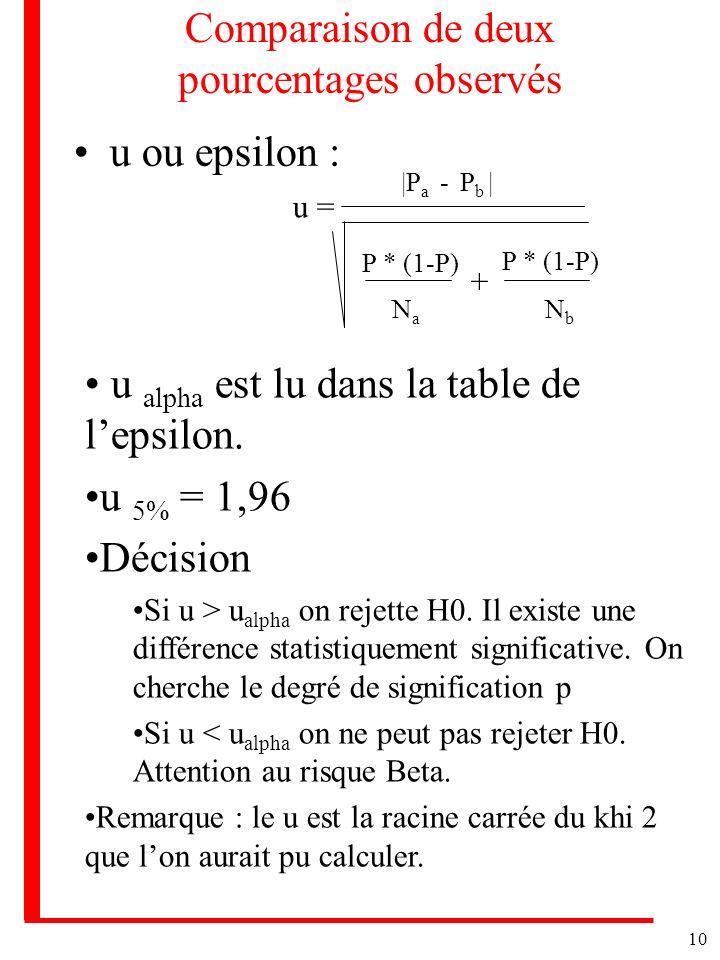 10 Comparaison de deux pourcentages observés u ou epsilon : u = |P a - P b | P * (1-P) + NaNa NbNb u alpha est lu dans la table de lepsilon. u 5% = 1,