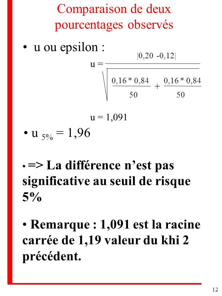 12 Comparaison de deux pourcentages observés u ou epsilon : u = |0,20 -0,12| 0,16 * 0,84 + 50 0,16 * 0,84 u = 1,091 u 5% = 1,96 => La différence nest