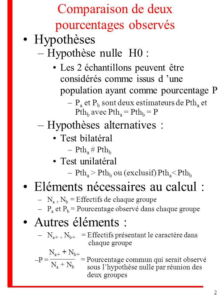 2 Comparaison de deux pourcentages observés Hypothèses –Hypothèse nulle H0 : Les 2 échantillons peuvent être considérés comme issus d une population a
