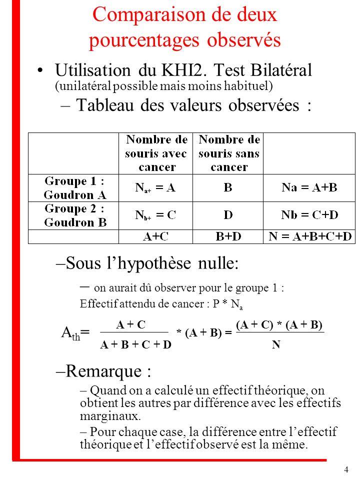 4 Comparaison de deux pourcentages observés Utilisation du KHI2. Test Bilatéral (unilatéral possible mais moins habituel) –Tableau des valeurs observé