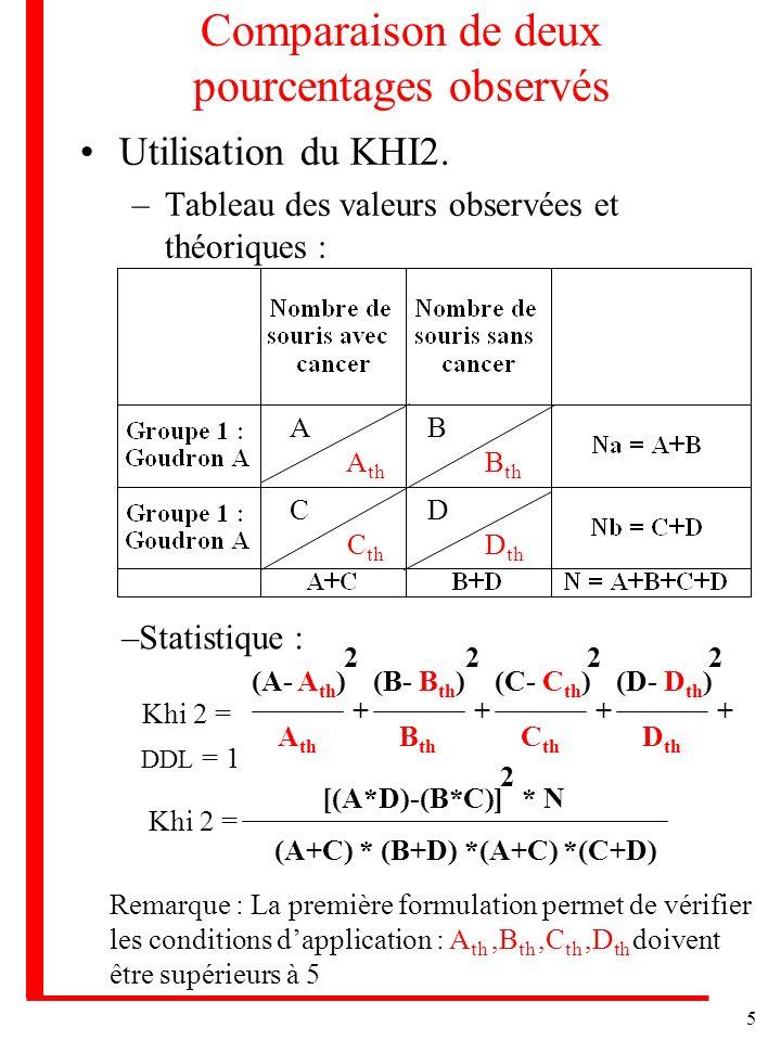 5 Comparaison de deux pourcentages observés Utilisation du KHI2. –Tableau des valeurs observées et théoriques : A A th B B th C C th D D th –Statistiq