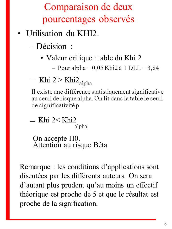 6 Comparaison de deux pourcentages observés Utilisation du KHI2. –Décision : Valeur critique : table du Khi 2 –Pour alpha = 0,05 Khi2 à 1 DLL = 3,84 K