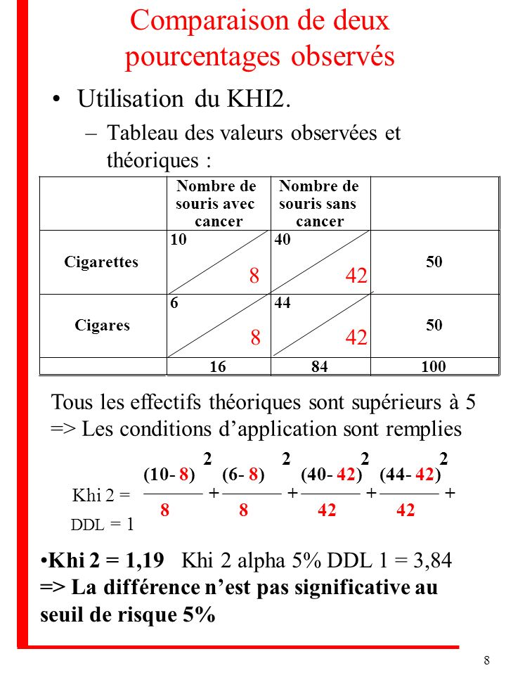 8 Comparaison de deux pourcentages observés Utilisation du KHI2. –Tableau des valeurs observées et théoriques : Nombre de souris avec cancer Nombre de