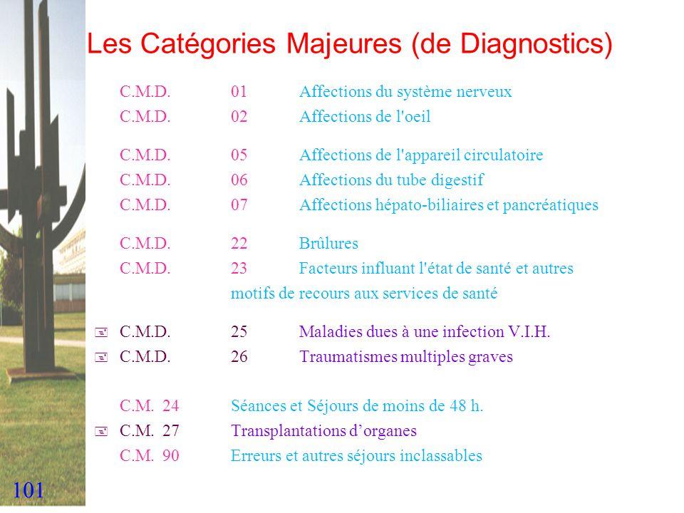101 Les Catégories Majeures (de Diagnostics) C.M.D.01Affections du système nerveux C.M.D.02Affections de l'oeil C.M.D.05Affections de l'appareil circu