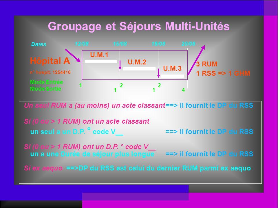 U.M.1 U.M.2 3 RUM 1 RSS => 1 GHM Hôpital A n° hospit. 1254410 Groupage et Séjours Multi-Unités U.M.3 Mode Entrée Mode Sortie 12 1 2 14 Un seul RUM a (