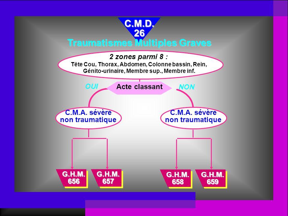 Acte classant G.H.M. 658 G.H.M. 659 C.M.D.26 Traumatismes Multiples Graves OUI NON G.H.M. 656 G.H.M. 657 C.M.A. sévère non traumatique C.M.A. sévère n