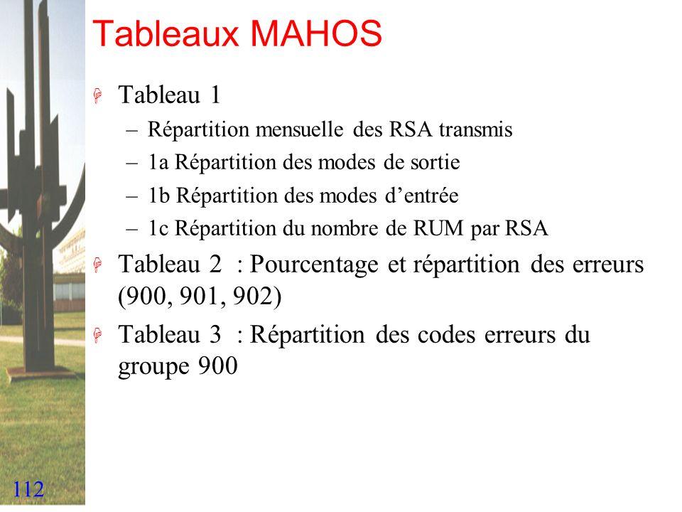 112 Tableaux MAHOS H Tableau 1 –Répartition mensuelle des RSA transmis –1a Répartition des modes de sortie –1b Répartition des modes dentrée –1c Répar