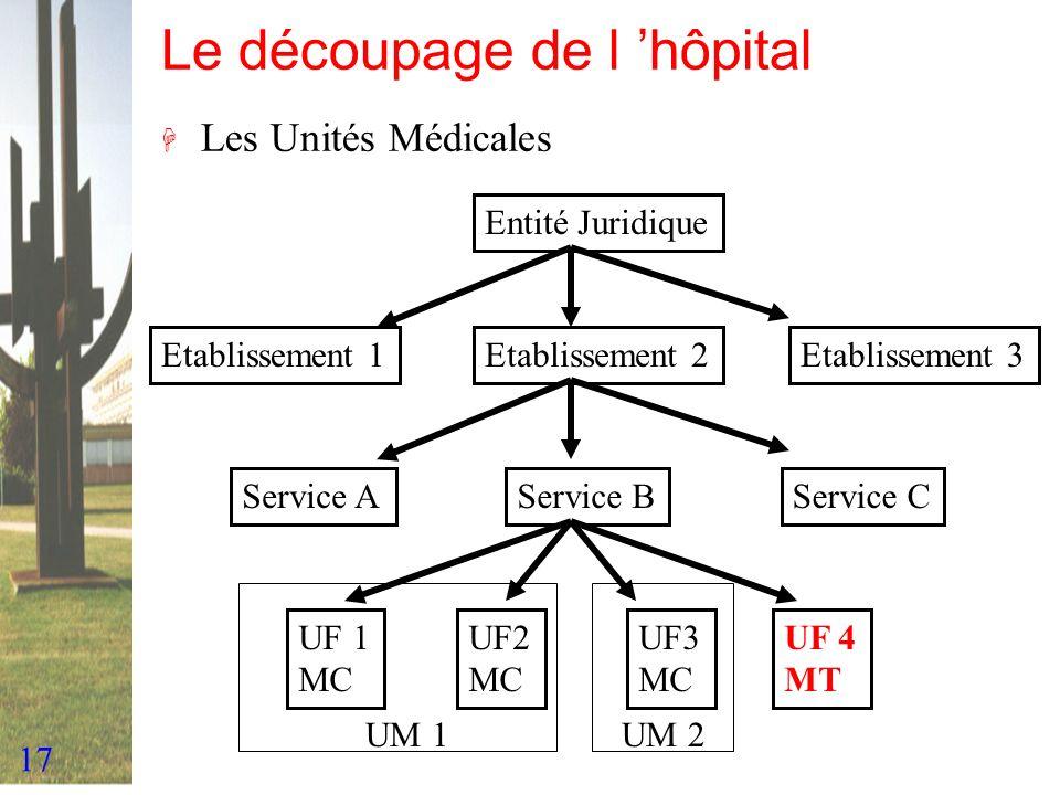 17 Le découpage de l hôpital H Les Unités Médicales Entité Juridique Etablissement 3Etablissement 2Etablissement 1 Service AService BService C UF 1 MC