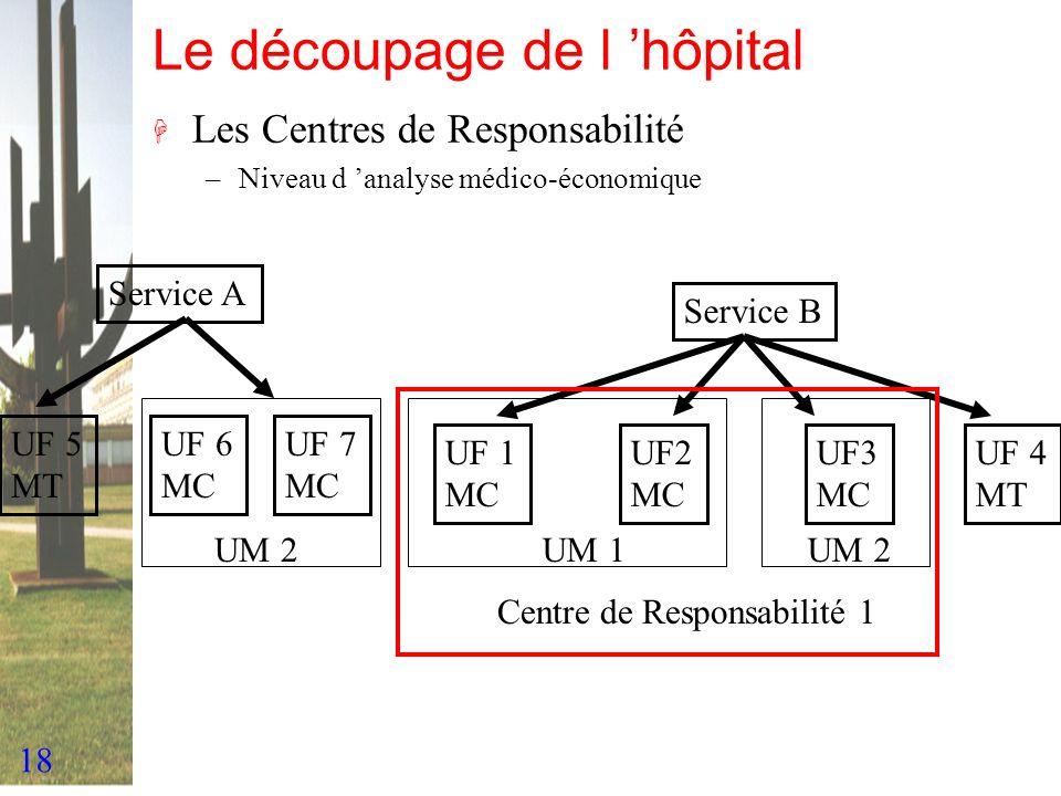 18 Le découpage de l hôpital H Les Centres de Responsabilité –Niveau d analyse médico-économique Service A Service B UF 1 MC UF2 MC UF3 MC UF 5 MT UM