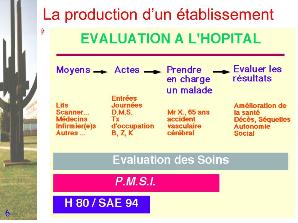 97 La classification en GHM V0 à V6 V0 à V3 : description en CIM 9 V4 : Première version qui ne permet pas de grouper les fichiers antérieurs (97) V5 : utilisée pour les données 98 et 99 V6 : utilisée pour les données 2000 EFP : en développement Le schéma de lalgorithme Les Catégories Majeures (de Diagnostics) = C.M.(D.) La notion de séance Les Complications et Morbidités Associées = C.M.A.