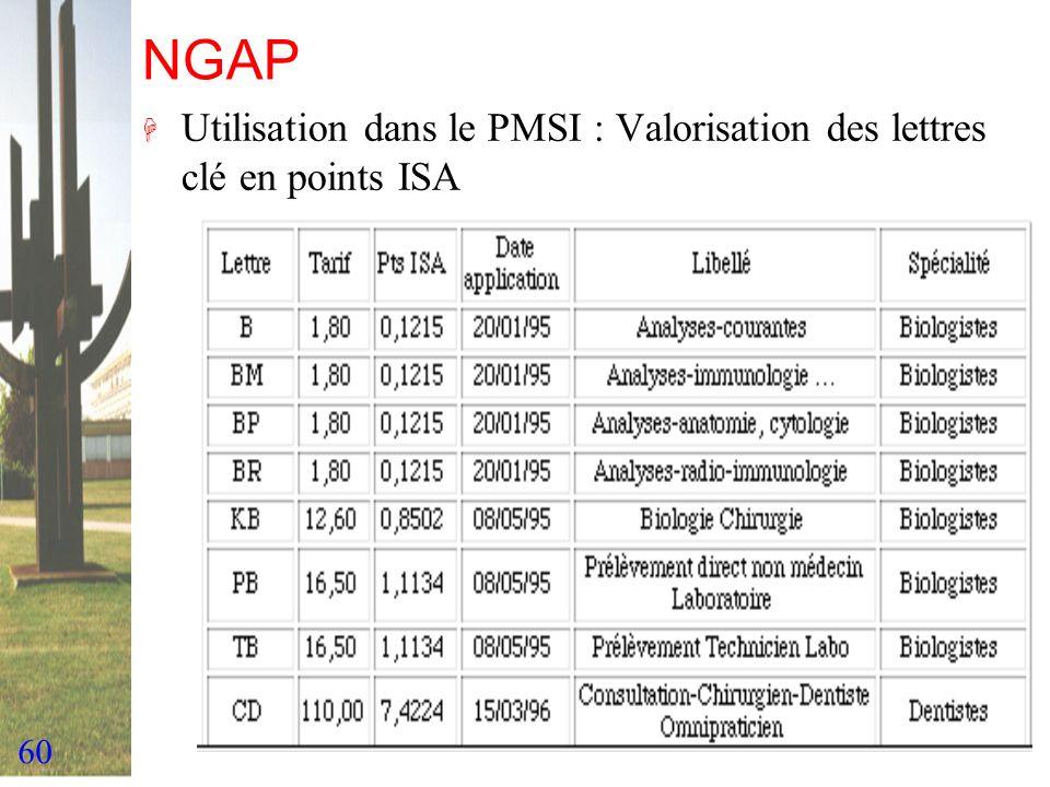 60 NGAP H Utilisation dans le PMSI : Valorisation des lettres clé en points ISA