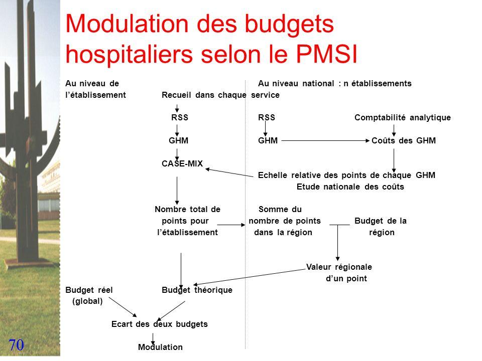 70 Modulation des budgets hospitaliers selon le PMSI Au niveau de Au niveau national : n établissements létablissementRecueil dans chaque service RSSR