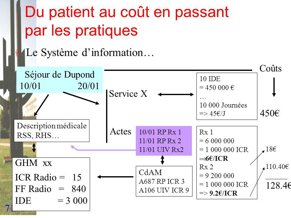 71 Du patient au coût en passant par les pratiques H Le Système dinformation… Séjour de Dupond 10/0120/01 Description médicale RSS, RHS… Service X 10