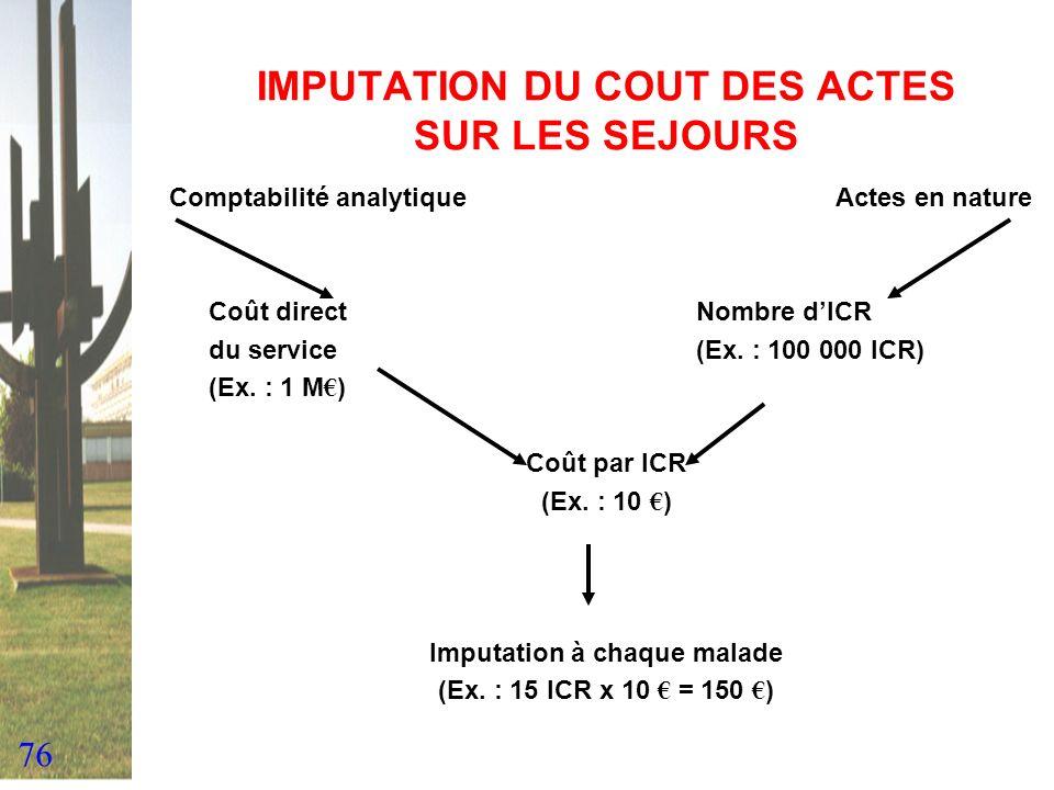 76 IMPUTATION DU COUT DES ACTES SUR LES SEJOURS Comptabilité analytique Actes en nature Coût directNombre dICR du service(Ex. : 100 000 ICR) (Ex. : 1