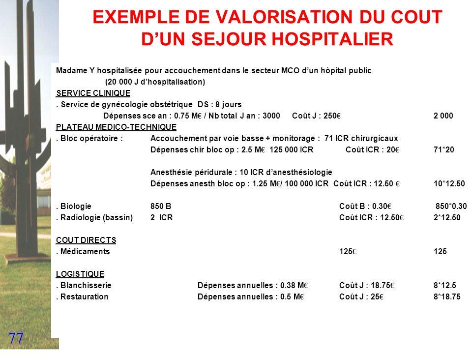 77 EXEMPLE DE VALORISATION DU COUT DUN SEJOUR HOSPITALIER Madame Y hospitalisée pour accouchement dans le secteur MCO dun hôpital public (20 000 J dho