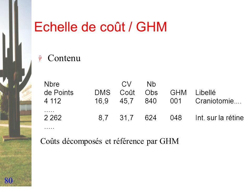 80 Echelle de coût / GHM H Contenu Nbre CV Nb de PointsDMSCoût ObsGHMLibellé 4 11216,945,7840001Craniotomie......... 2 262 8,731,7624048Int. sur la ré