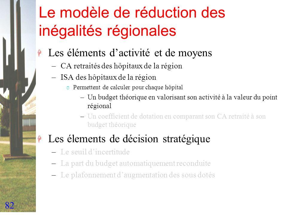82 Le modèle de réduction des inégalités régionales H Les éléments dactivité et de moyens –CA retraités des hôpitaux de la région –ISA des hôpitaux de