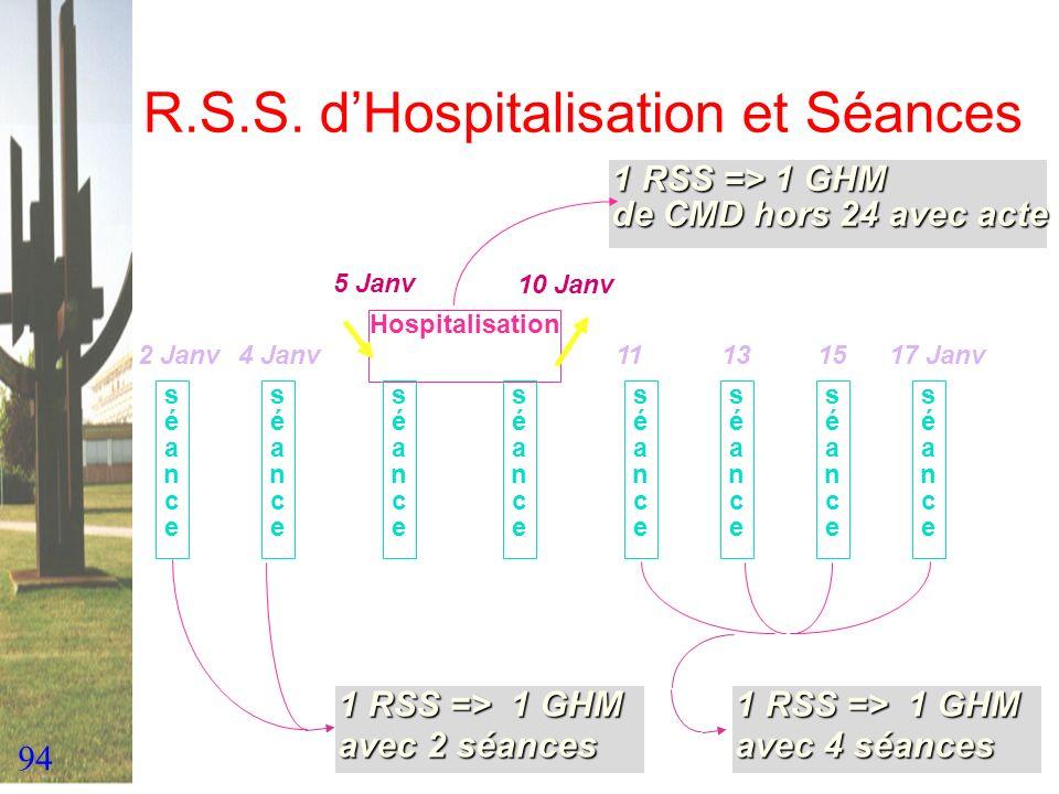 94 R.S.S. dHospitalisation et Séances séanceséance Hospitalisation 1 RSS => 1 GHM de CMD hors 24 avec acte séanceséance séanceséance séanceséance séan