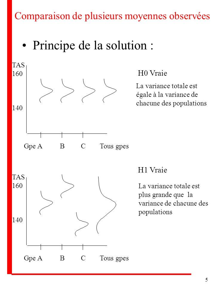5 Comparaison de plusieurs moyennes observées Principe de la solution : Gpe A B C Tous gpes TAS 160 140 H0 Vraie Gpe A B C Tous gpes TAS 160 140 H1 Vr