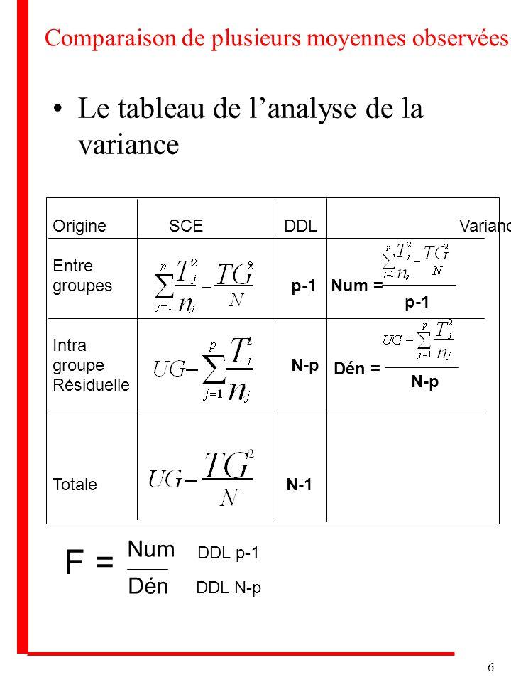 6 Comparaison de plusieurs moyennes observées Le tableau de lanalyse de la variance Origine SCE DDLVariance Entre groupes p-1 Intra groupe N-p Résidue