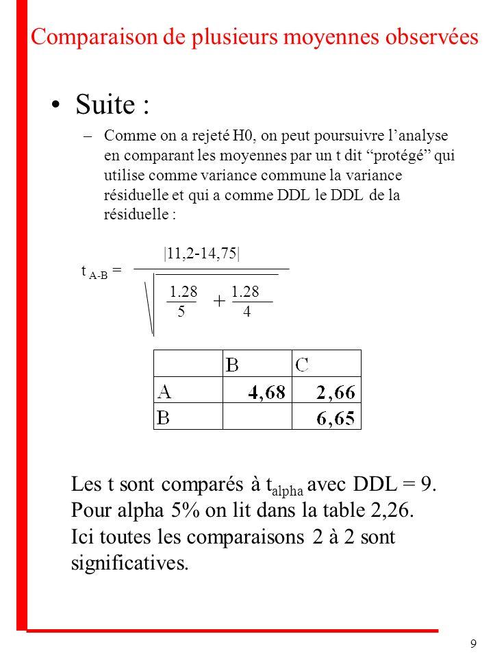 9 Comparaison de plusieurs moyennes observées Suite : –Comme on a rejeté H0, on peut poursuivre lanalyse en comparant les moyennes par un t dit protég