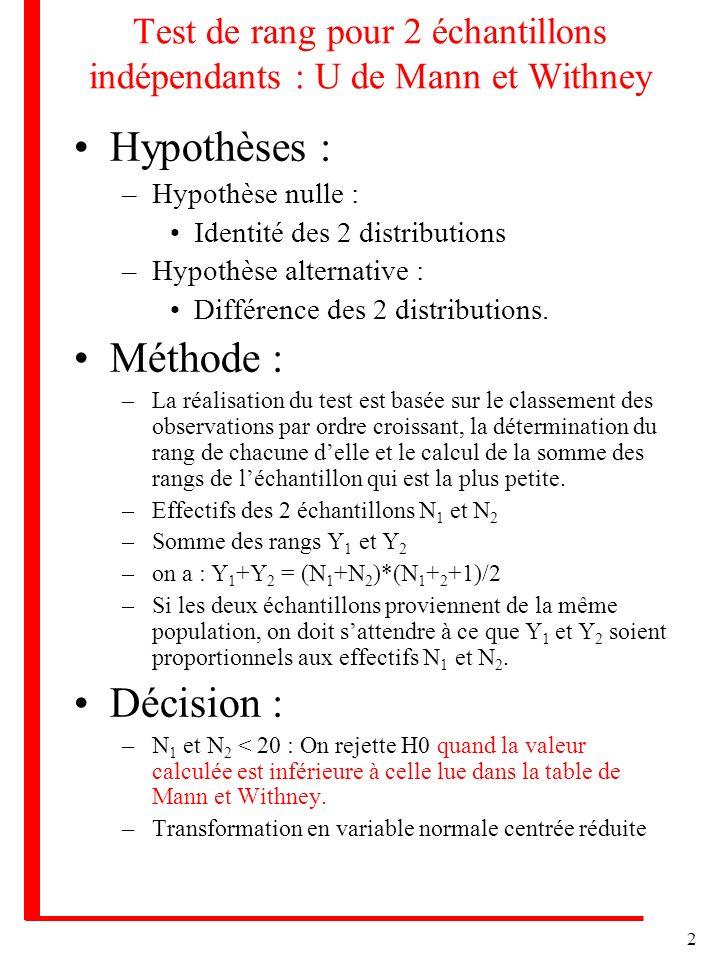 2 Test de rang pour 2 échantillons indépendants : U de Mann et Withney Hypothèses : –Hypothèse nulle : Identité des 2 distributions –Hypothèse alternative : Différence des 2 distributions.