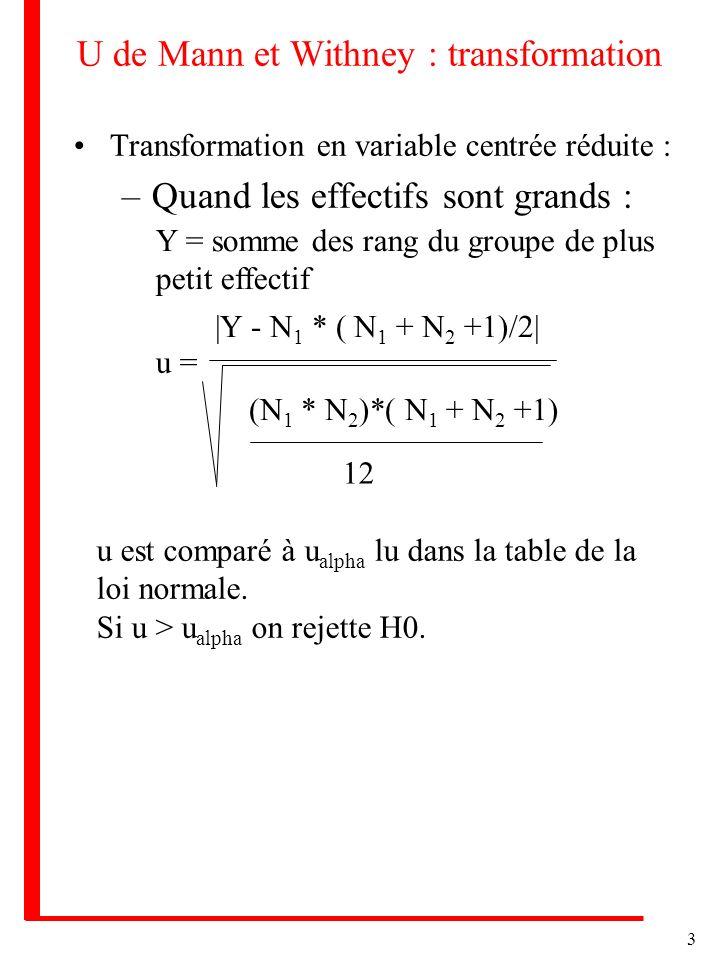 3 U de Mann et Withney : transformation Transformation en variable centrée réduite : –Quand les effectifs sont grands : u = |Y - N 1 * ( N 1 + N 2 +1)/2| (N 1 * N 2 )*( N 1 + N 2 +1) 12 u est comparé à u alpha lu dans la table de la loi normale.